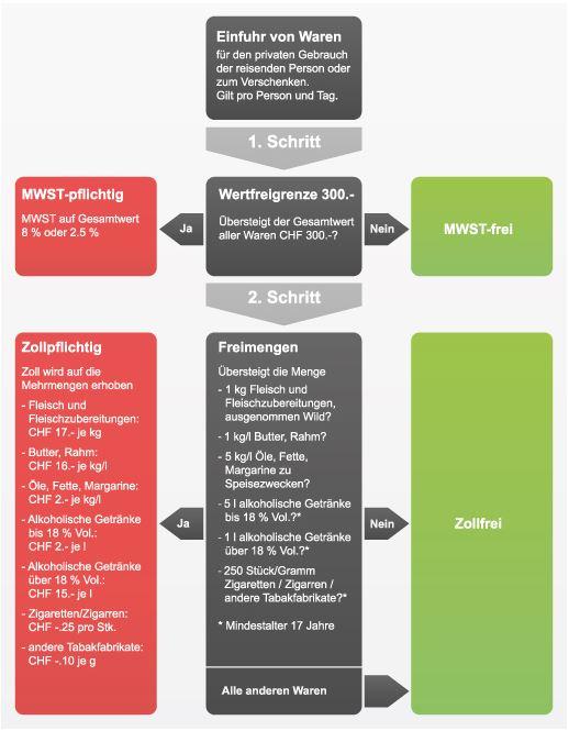 Schweiz - Neue Zollbestimmungen: Mehrwertsteuer und Zollabgaben ...