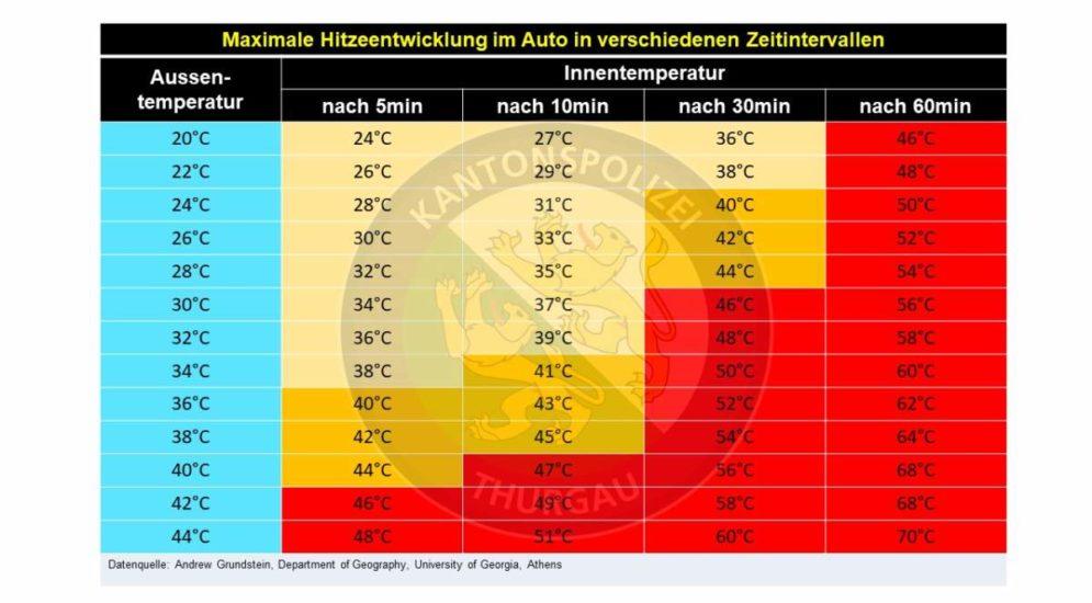 Thurgau TG - Warnung: Kinder und Tiere nicht im Auto zurücklassen